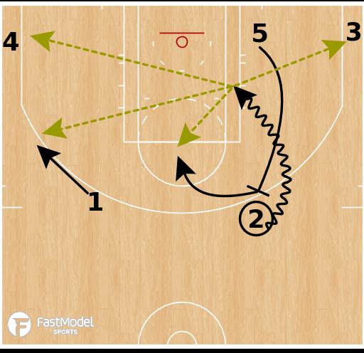 Basketball Play - Boston Celtics - Wedge Step Up Ball Screen