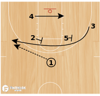 Basketball Play - Fence Curl Pop