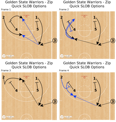 Basketball Play - Golden State Warriors - Zip Quick SLOB Options