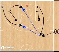 Basketball Play - Golden State Warriors - Zip Quick SLOB Options