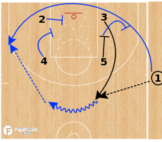 Basketball Play - Golden State Warriors - Zip Triple Stagger SLOB