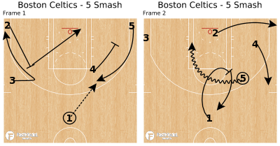 Basketball Play - Boston Celtics - 5 Smash