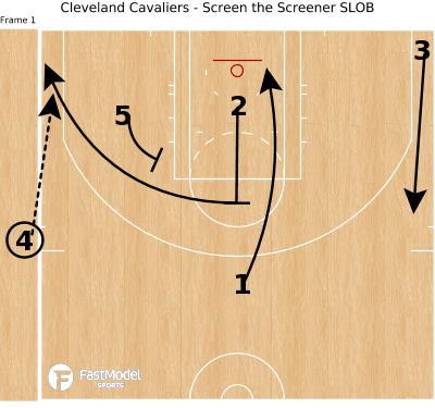 Basketball Play - Cleveland Cavaliers - Screen the Screener SLOB