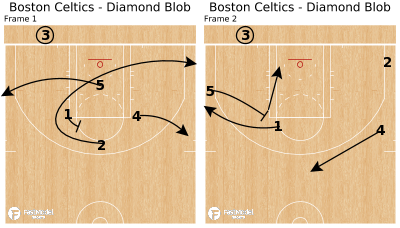 Basketball Play - Boston Celtics - Diamond Blob