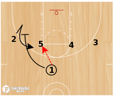 Basketball Play - Rondo