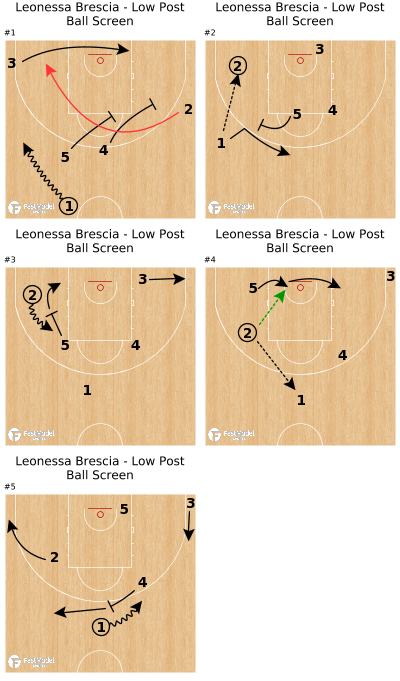 Basketball Play - Leonessa Brescia - Low Post Ball Screen