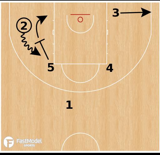 Basketball Play - Leonessa Brescia - Low Post Ball Screen
