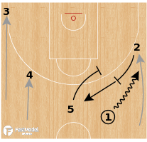 Basketball Play - Leonessa Brescia - Pistol Pin Down
