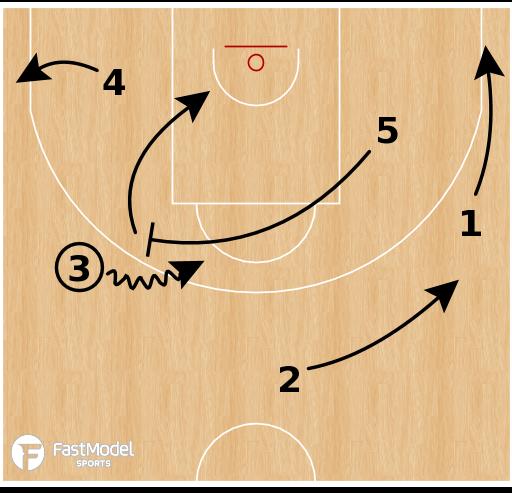 Basketball Play - Leonessa Brescia - Pistol Pin Down