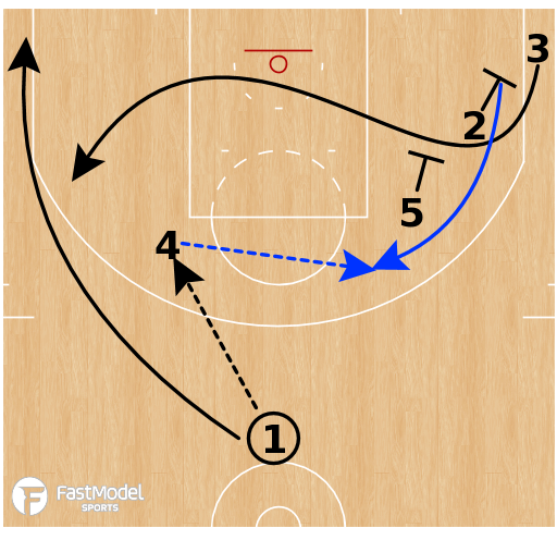 Basketball Play - Golden State Warriors - Elbow Stagger Option