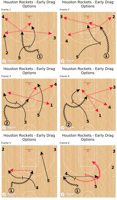 Basketball Play - Houston Rockets - Early Drag Options