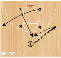Basketball Play - Sooner Red