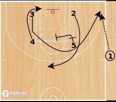 Basketball Play - Box Slip
