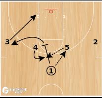 Basketball Play - Razor Triple