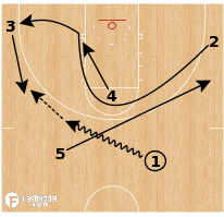 Basketball Play - Davidson Wildcats - Post Double Counter