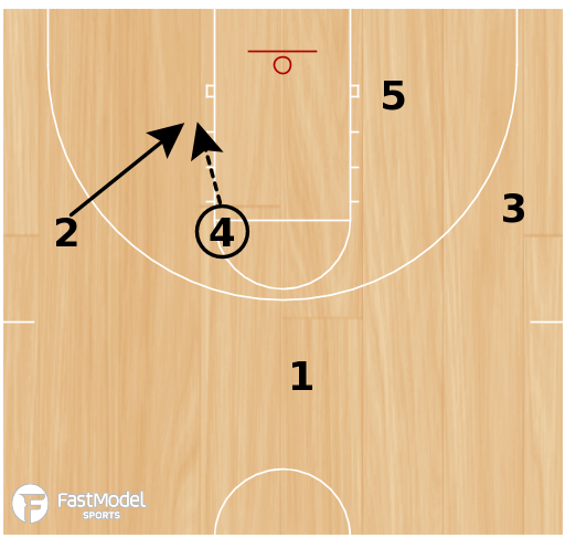 Basketball Play - Blind Hit