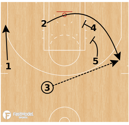 Basketball Play - Cleveland Cavaliers - Hawk Stagger