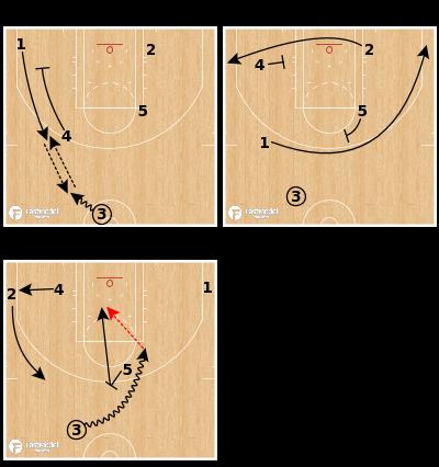 Basketball Play - Cleveland Cavaliers - Flip PNR