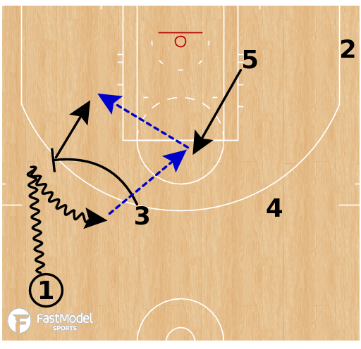 Basketball Play - Cleveland Cavaliers - 13 PNP Switch