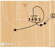 Basketball Play - Loop Thru