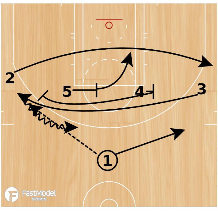 Basketball Play - Play of the Day 05-12-2011: Horns Thumb