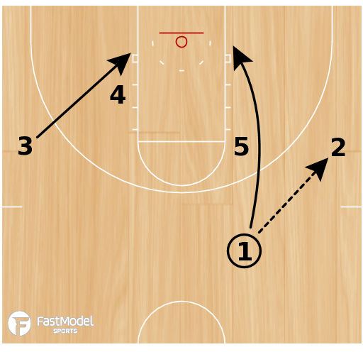 Basketball Play - UCLA Post