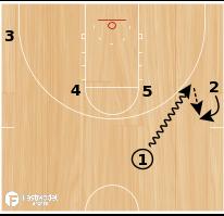 Basketball Play - Cardinal X