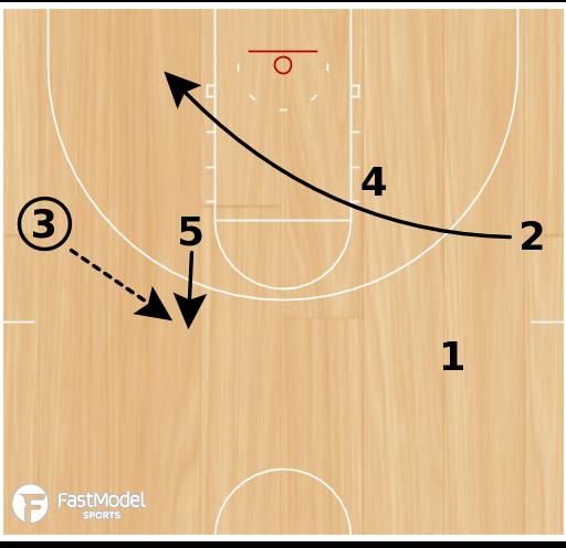Basketball Play - Shuffle Reverse