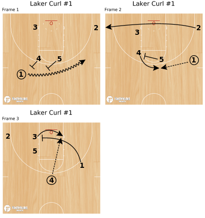 Basketball Play - Laker Curl #1