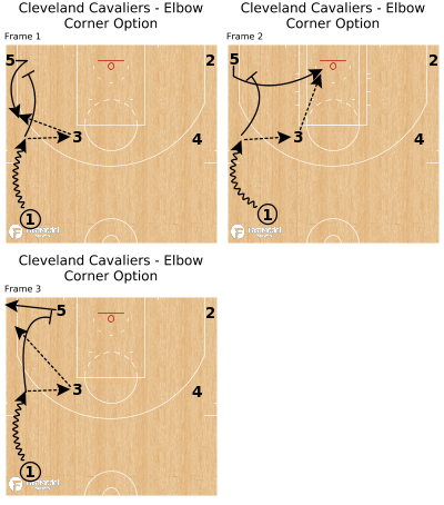 Basketball Play - Cleveland Cavaliers - Elbow Corner Option