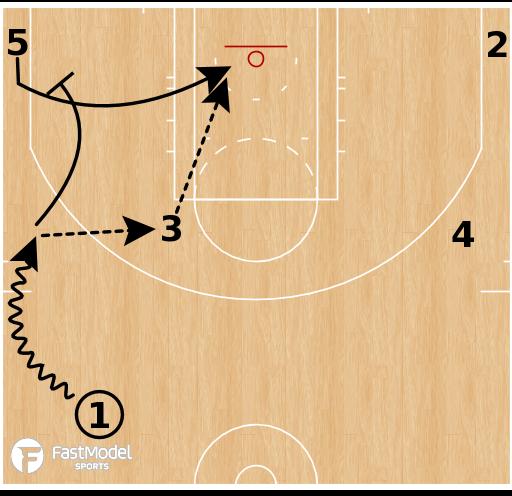 Basketball Play - Cleveland Cavaliers - Elbow Corner Option