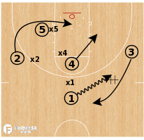 Basketball Play - 2 Baseline Flare
