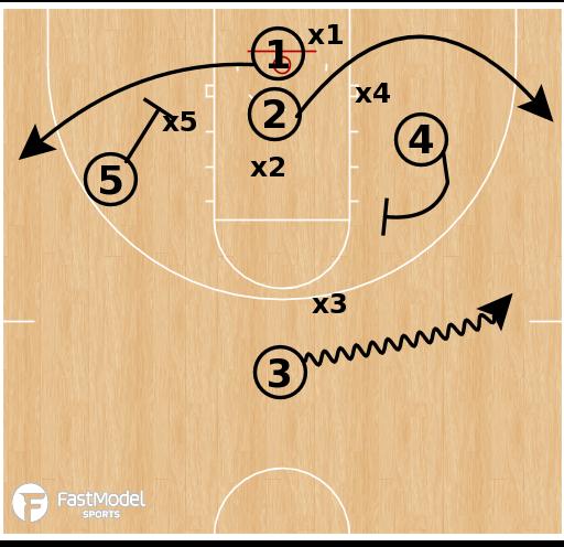 Basketball Play - 2 Baseline Flare