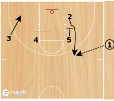 Basketball Play - Slice Read Option