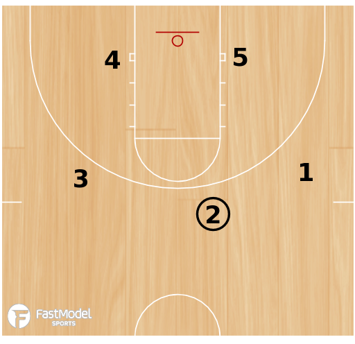 Basketball Play - Slice Read Option