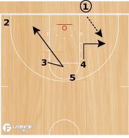 Basketball Play - Triple Blob