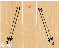 Basketball Play - Attack Closeouts Change Of Direction Shooting