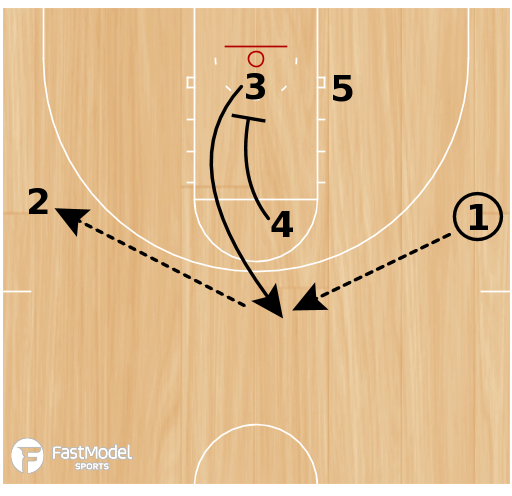 Basketball Play - Triangle #1
