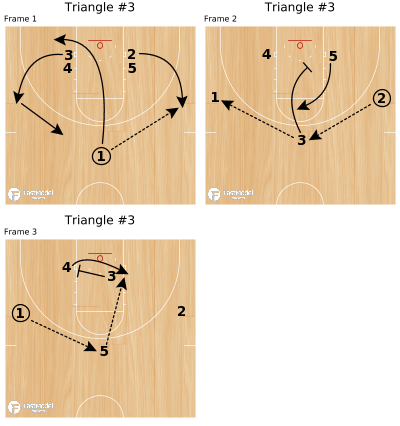 Basketball Play - Triangle #3