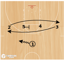 Basketball Play - Splits
