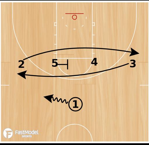 Basketball Play - Splits