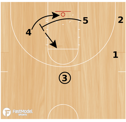 Basketball Play - Triangle #4