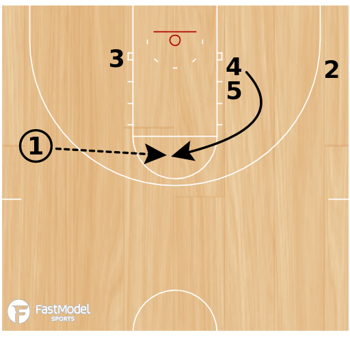 Basketball Play - Triangle #5