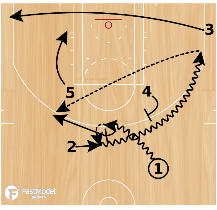 Basketball Play - Play of the Day 05-13-2011: Elbow Exchange