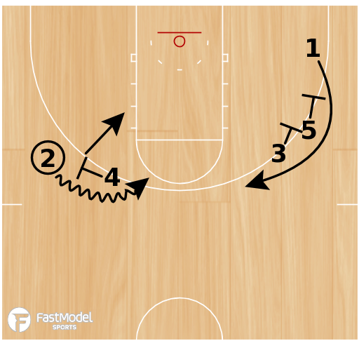 Basketball Play - Stagger Pick & Roll