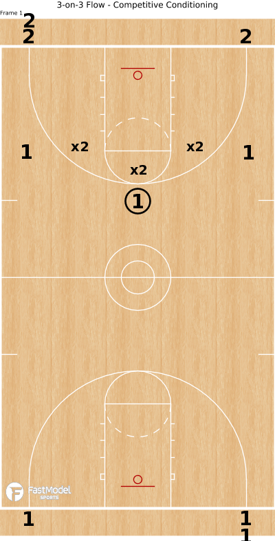 Basketball Play - 3-on-3 Flow - Competitive Conditioning