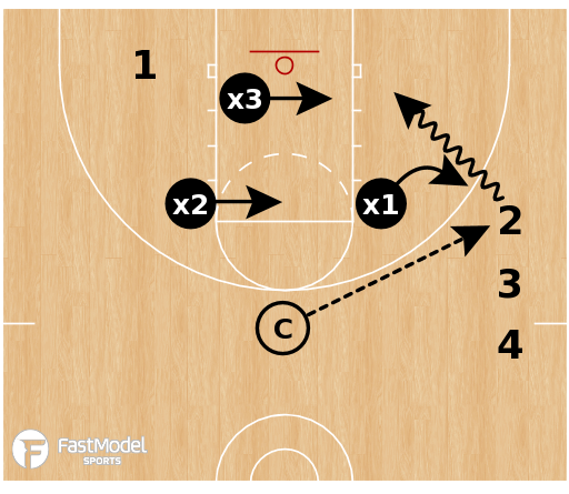 Basketball Play - 2-on-2 Coverdown Wide