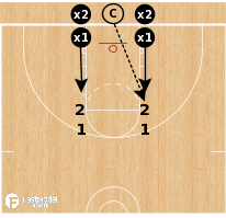 Basketball Play - 2-on-2 Creighton Blockout