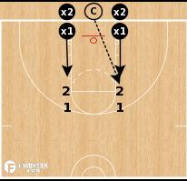 Basketball Play - 2-on-2 Creighton Blockout