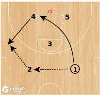 Basketball Play - Guard Post